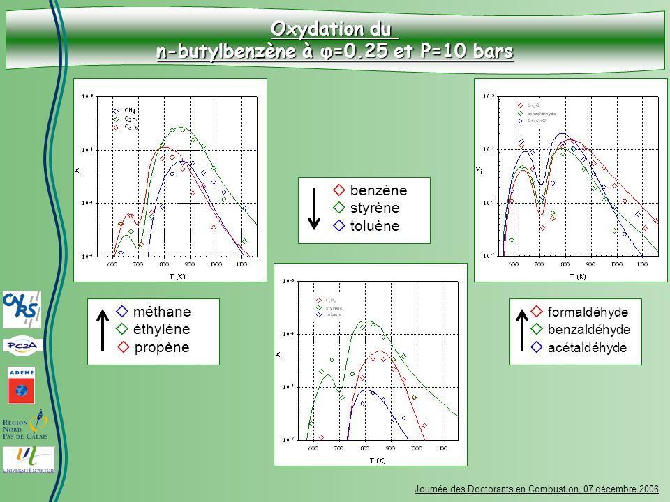 Oxydation du n-butylbenzène à φ=0.25 et P=10 bars Journée des Doctorants en Combustion, 07 décembre 2006 méthane éthylène propène benzène styrène tolu