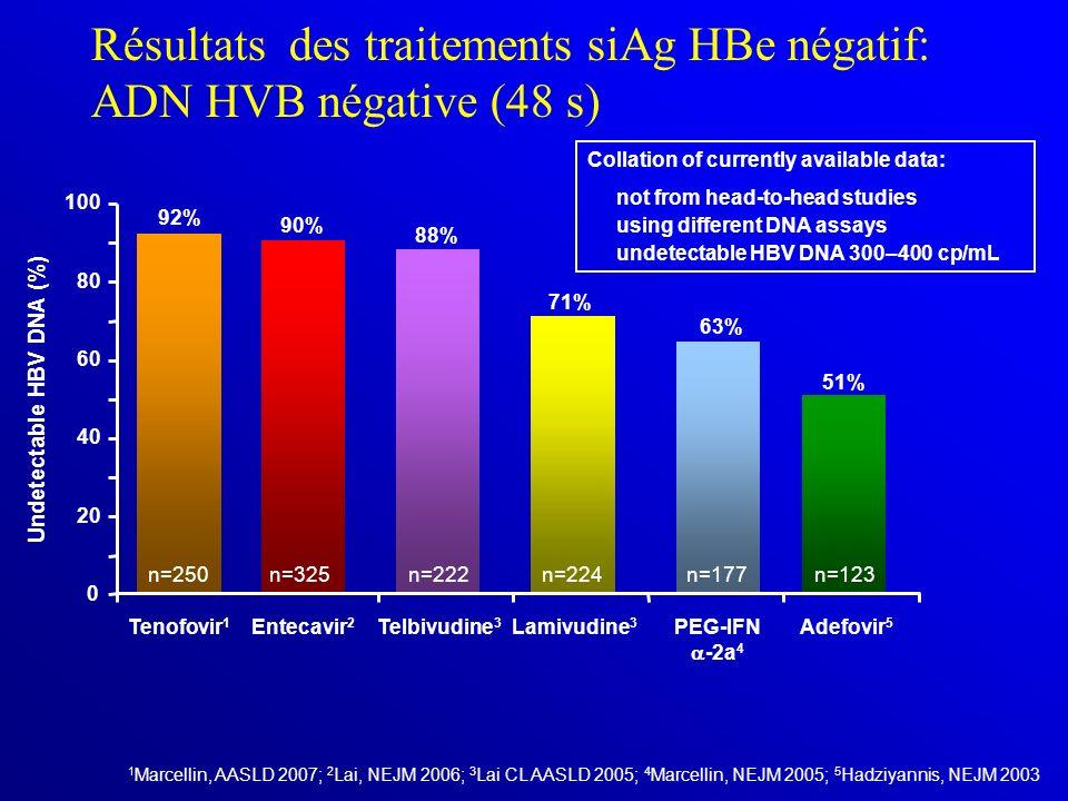 Résultats des traitements siAg HBe négatif: ADN HVB négative (48 s) Undetectable HBV DNA (%) Collation of currently available data: not from head-to-head studies using different DNA assays undetectable HBV DNA 300–400 cp/mL 71% 90% 0 20 40 60 80 100 88% Entecavir 2 Telbivudine 3 Lamivudine 3 PEG-IFN -2a 4 1 Marcellin, AASLD 2007; 2 Lai, NEJM 2006; 3 Lai CL AASLD 2005; 4 Marcellin, NEJM 2005; 5 Hadziyannis, NEJM 2003 Tenofovir 1 92% n=325n=224 51% Adefovir 5 n=123 n=222n=250 63% n=177