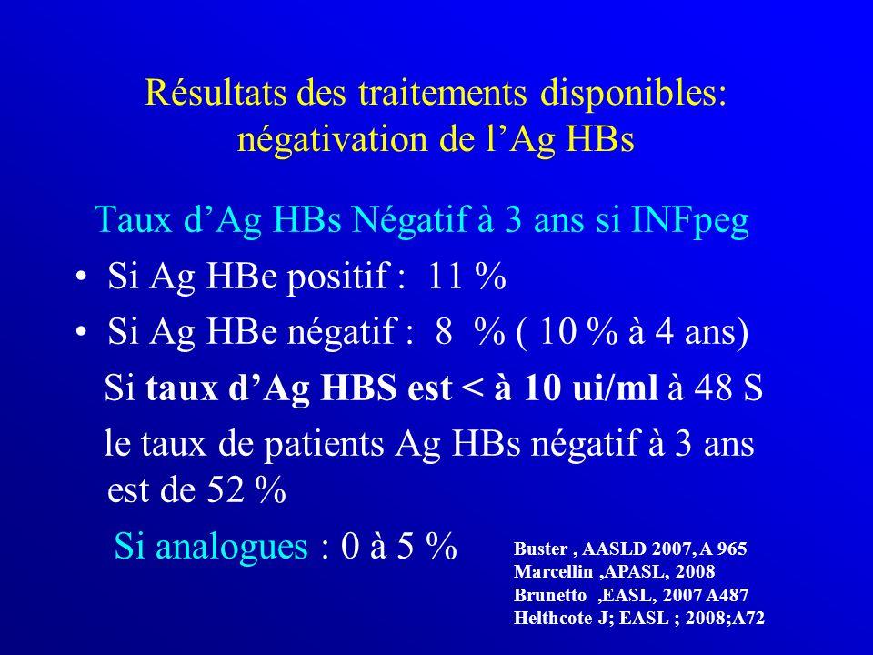 Résultats des traitements disponibles: négativation de lAg HBs Taux dAg HBs Négatif à 3 ans si INFpeg Si Ag HBe positif : 11 % Si Ag HBe négatif : 8 %