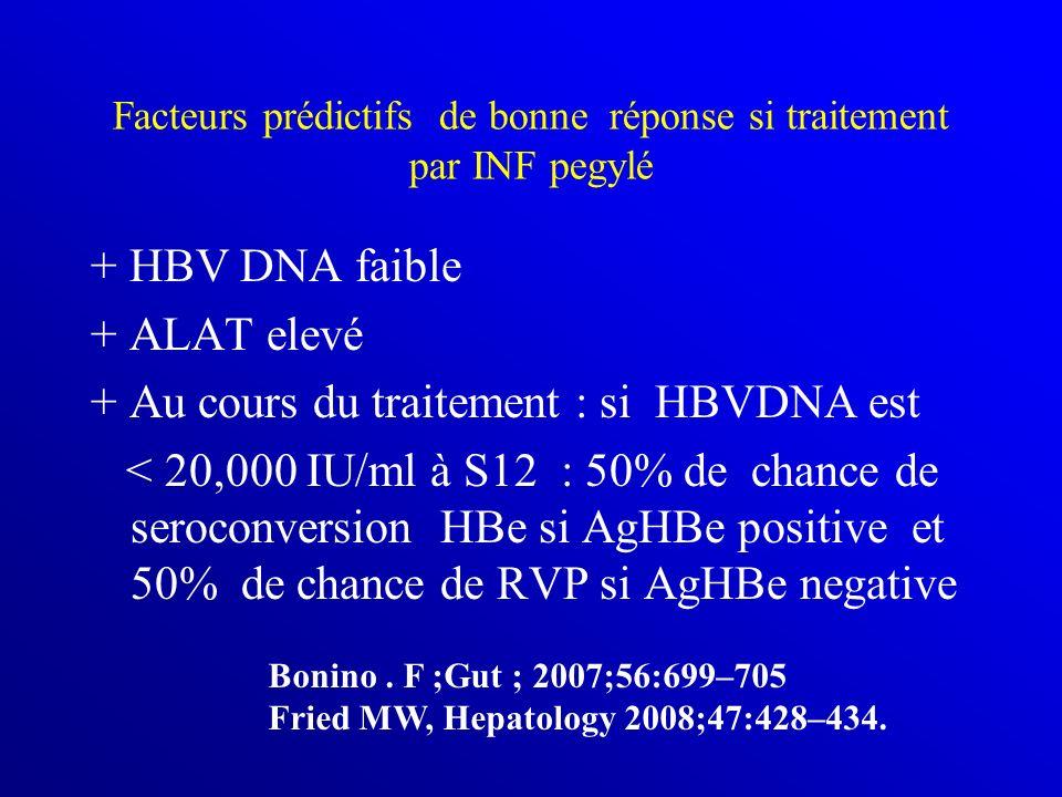 Facteurs prédictifs de bonne réponse si traitement par INF pegylé + HBV DNA faible + ALAT elevé + Au cours du traitement : si HBVDNA est < 20,000 IU/m