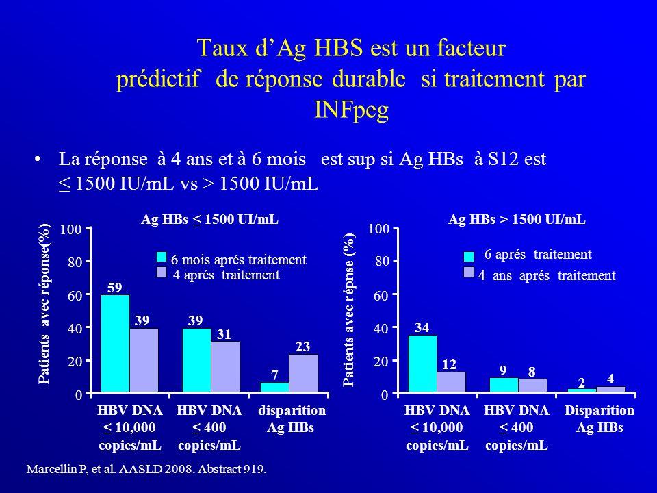 La réponse à 4 ans et à 6 mois est sup si Ag HBs à S12 est 1500 IU/mL vs > 1500 IU/mL Marcellin P, et al. AASLD 2008. Abstract 919. 6 mois aprés trait