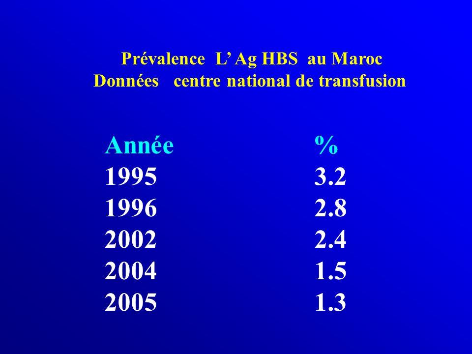Prévalence L Ag HBS au Maroc Données centre national de transfusion Année % 1995 3.2 1996 2.8 2002 2.4 2004 1.5 2005 1.3