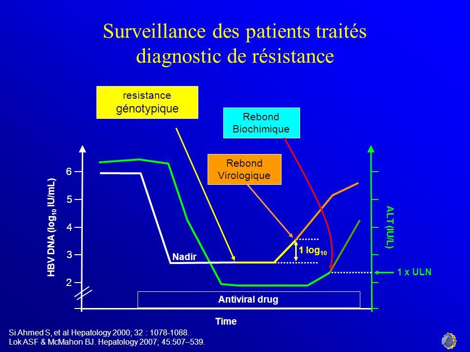 1 log 10 Rebond Virologique Surveillance des patients traités diagnostic de résistance Nadir Time Antiviral drug HBV DNA (log 10 IU/mL) ALT (IU/L) res