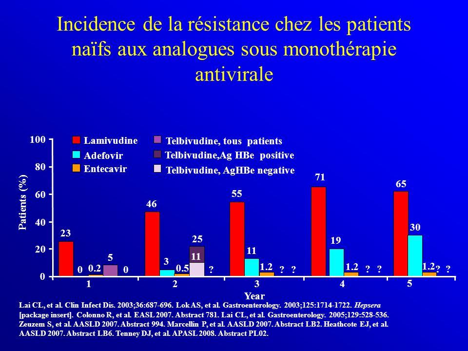 ? Incidence de la résistance chez les patients naïfs aux analogues sous monothérapie antivirale Lai CL, et al. Clin Infect Dis. 2003;36:687-696. Lok A