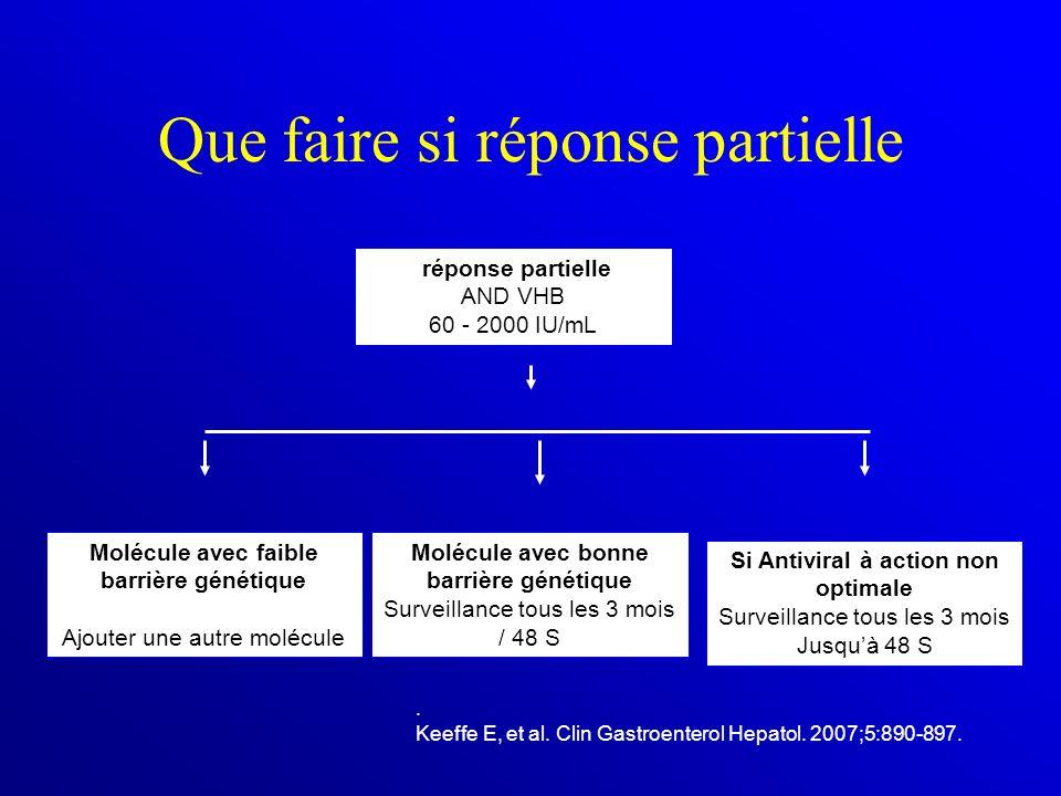 Que faire si réponse partielle. Keeffe E, et al. Clin Gastroenterol Hepatol. 2007;5:890-897. Molécule avec bonne barrière génétique Surveillance tous