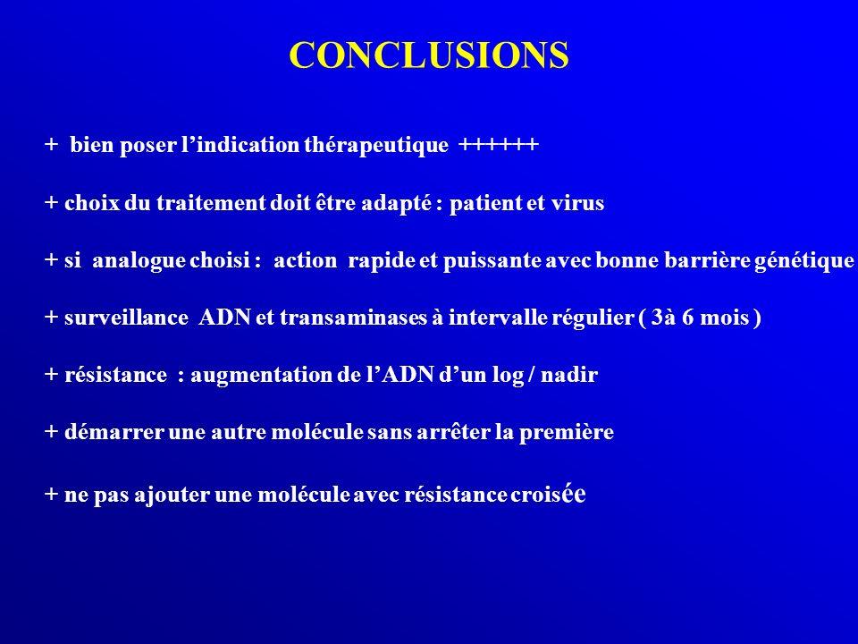 CONCLUSIONS + bien poser lindication thérapeutique ++++++ + choix du traitement doit être adapté : patient et virus + si analogue choisi : action rapi