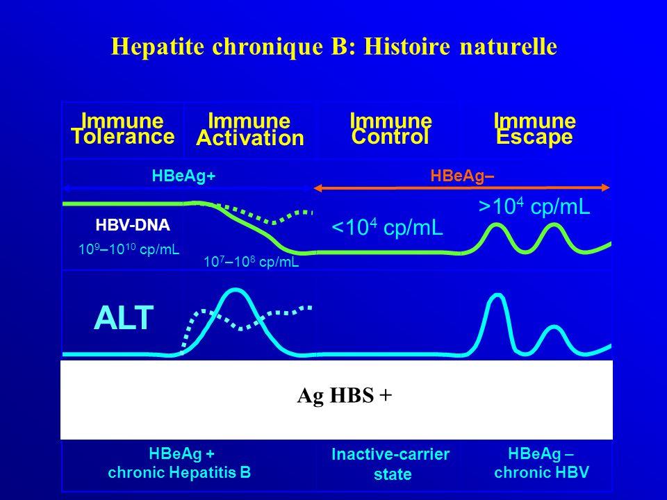 Immune Escape HBeAg+ HBeAg– ALT HBV-DNA Inactive-carrier state HBeAg – chronic HBV HBeAg + chronic Hepatitis B Immune Tolerance 10 9 –10 10 cp/mL 10 7