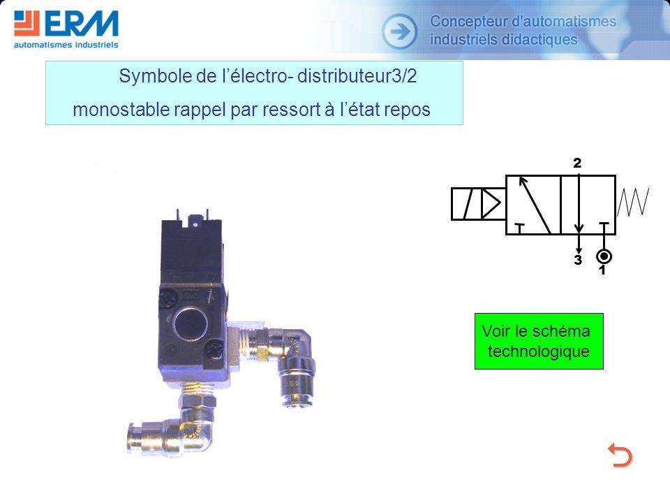 Symbole de lélectro- distributeur3/2 monostable rappel par ressort à létat repos 1 2 3 Voir le schéma technologique