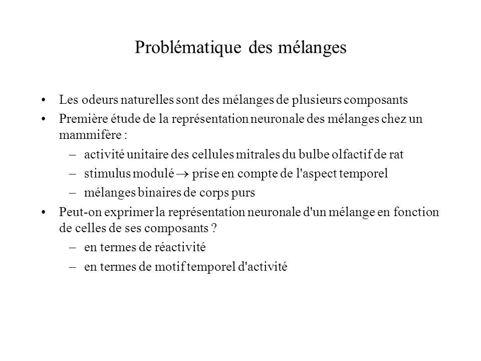 Problématique des mélanges Les odeurs naturelles sont des mélanges de plusieurs composants Première étude de la représentation neuronale des mélanges