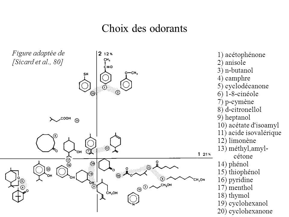 Choix des odorants 1) acétophénone 2) anisole 3) n-butanol 4) camphre 5) cyclodécanone 6) 1-8-cinéole 7) p-cymène 8) d-citronellol 9) heptanol 10) acé