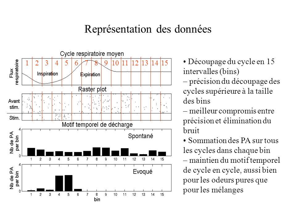 Représentation des données Découpage du cycle en 15 intervalles (bins) – précision du découpage des cycles supérieure à la taille des bins – meilleur