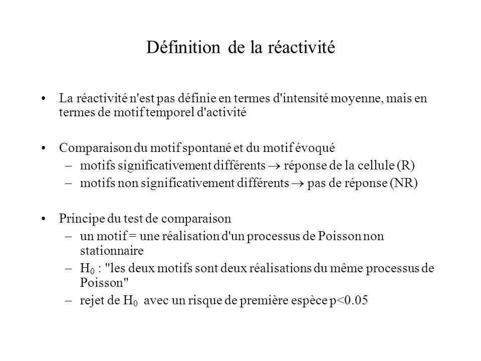 Définition de la réactivité La réactivité n'est pas définie en termes d'intensité moyenne, mais en termes de motif temporel d'activité Comparaison du