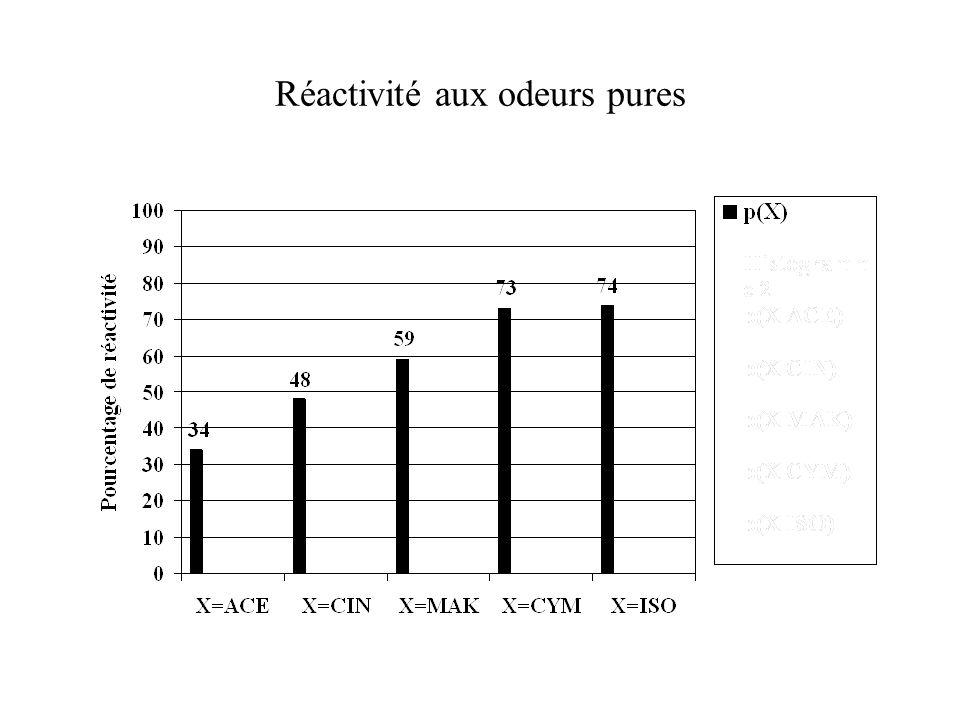 Réactivité aux odeurs pures
