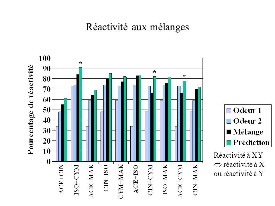 Réactivité à XY réactivité à X ou réactivité à Y
