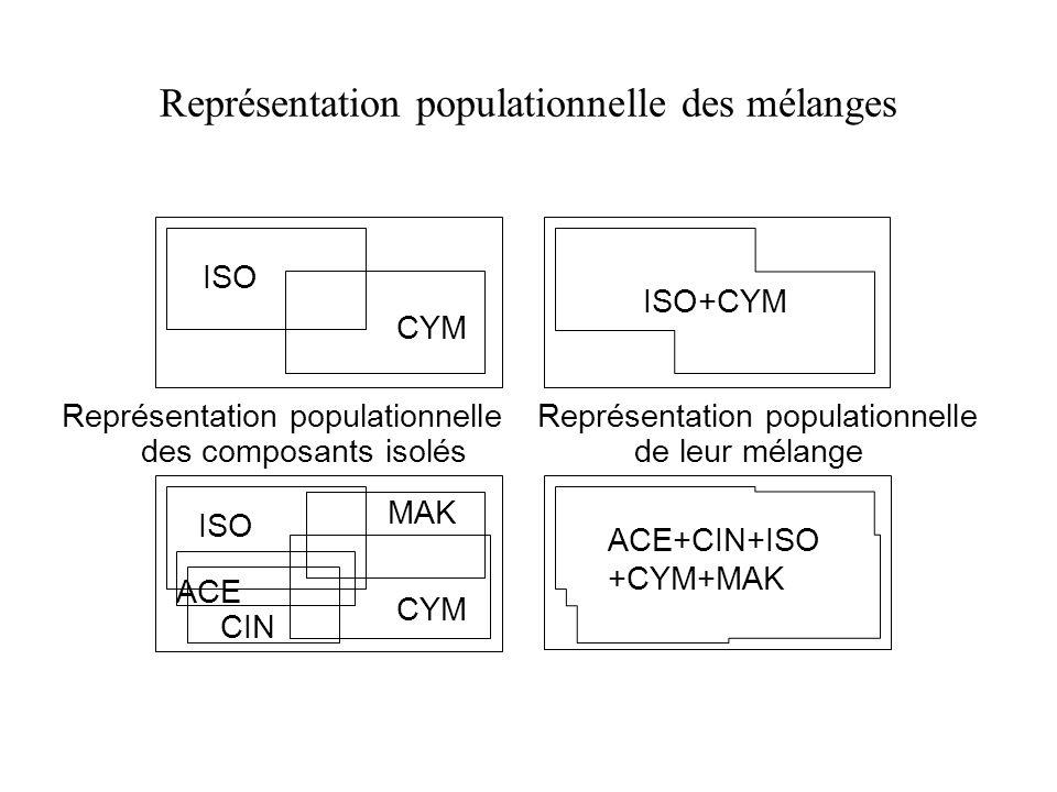 Représentation populationnelle des mélanges MAK ISO CYM ISO+CYM ISO CYM CIN ACE ACE+CIN+ISO +CYM+MAK Représentation populationnelle des composants iso