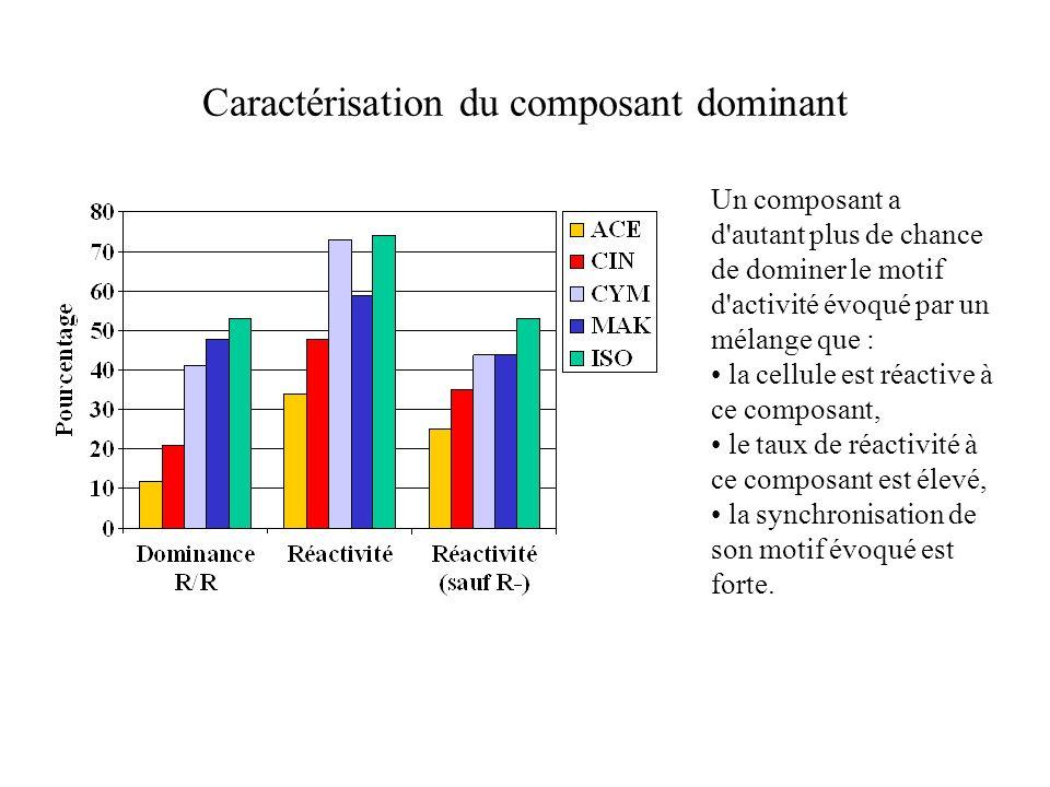Caractérisation du composant dominant Un composant a d'autant plus de chance de dominer le motif d'activité évoqué par un mélange que : la cellule est