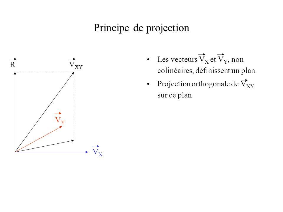 Principe de projection Les vecteurs V X et V Y, non colinéaires, définissent un plan Projection orthogonale de V XY sur ce plan VXVX VYVY V XY R