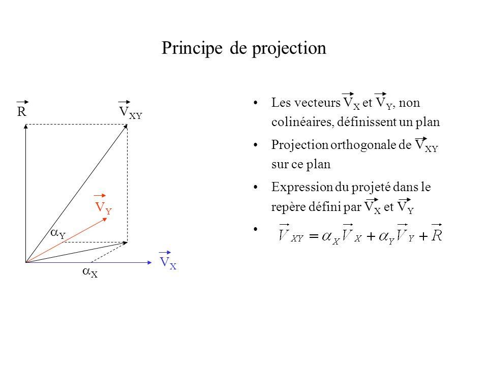 Principe de projection Les vecteurs V X et V Y, non colinéaires, définissent un plan Projection orthogonale de V XY sur ce plan Expression du projeté