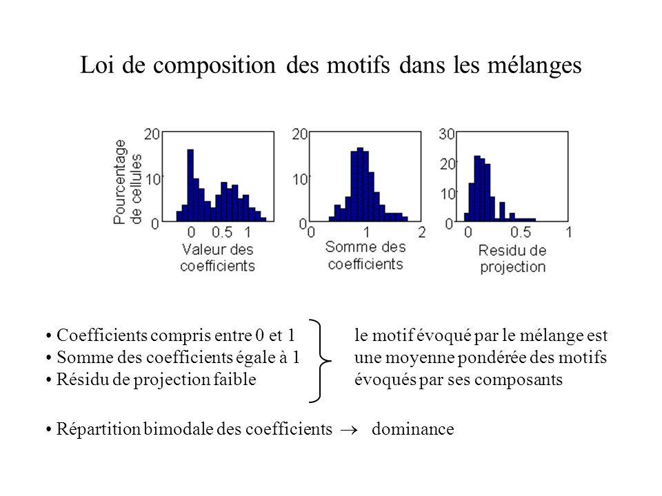 Loi de composition des motifs dans les mélanges Coefficients compris entre 0 et 1 Somme des coefficients égale à 1 Résidu de projection faible le moti