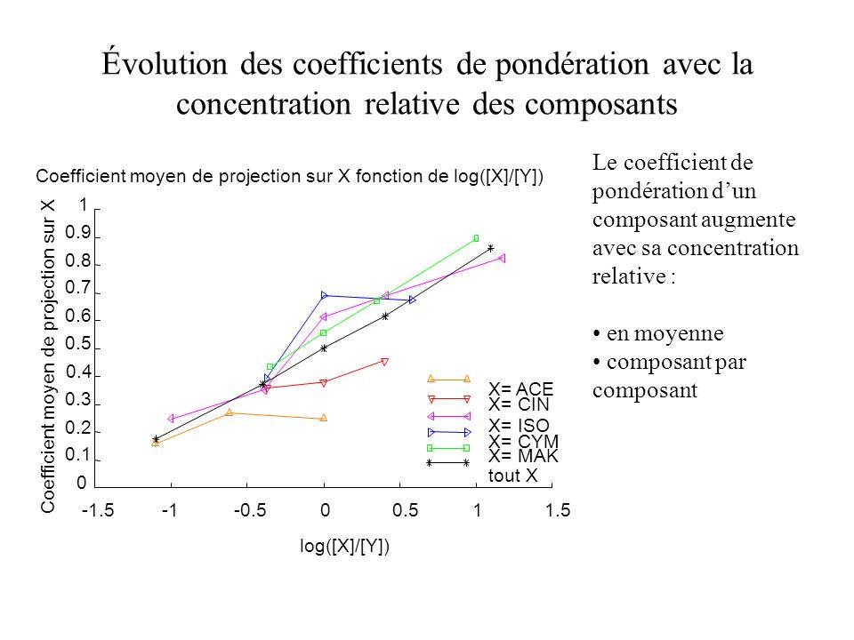 Évolution des coefficients de pondération avec la concentration relative des composants -1.5-0.500.511.5 0 0.1 0.2 0.3 0.4 0.5 0.6 0.7 0.8 0.9 1 Coeff