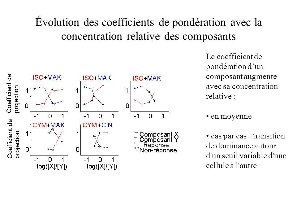 Évolution des coefficients de pondération avec la concentration relative des composants Le coefficient de pondération dun composant augmente avec sa c