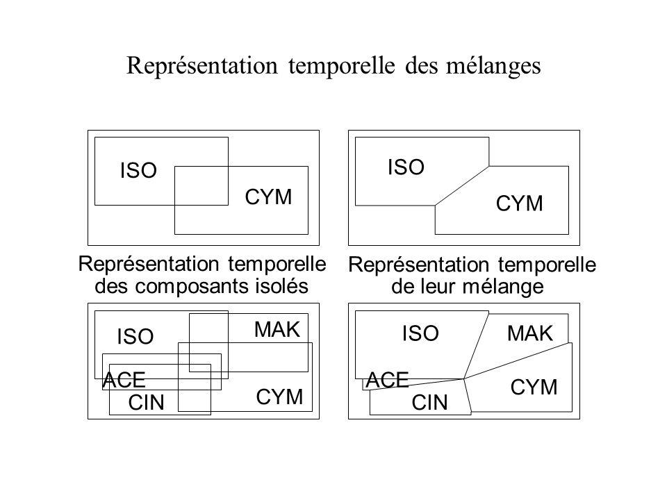 Représentation temporelle des mélanges MAK ISO CYM ISO CYM CIN ACE ISO CYM MAKISO CYM CIN ACE Représentation temporelle des composants isolés Représen