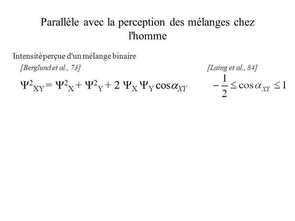 Parallèle avec la perception des mélanges chez l'homme [Berglund et al., 73][Laing et al., 84] Intensité perçue d'un mélange binaire 2 XY = 2 X + 2 Y