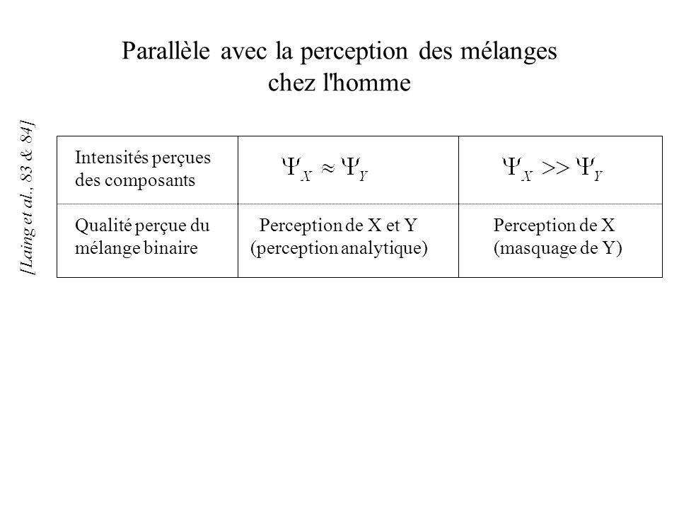 Parallèle avec la perception des mélanges chez l'homme Qualité perçue du mélange binaire Perception de X et Y (perception analytique) Perception de X