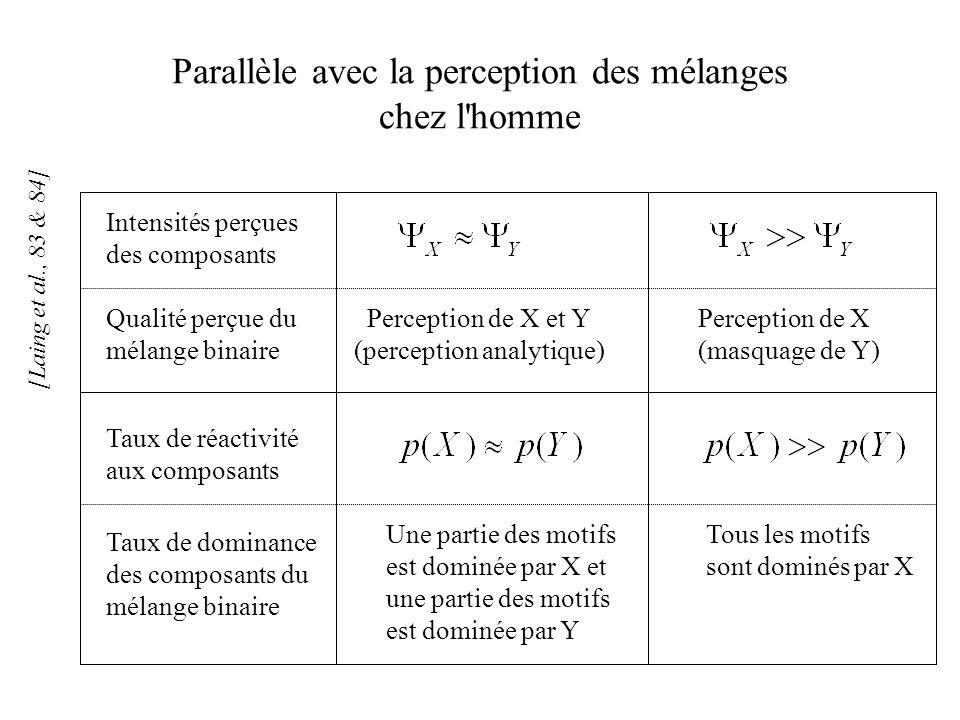 Parallèle avec la perception des mélanges chez l'homme Taux de dominance des composants du mélange binaire Qualité perçue du mélange binaire Perceptio