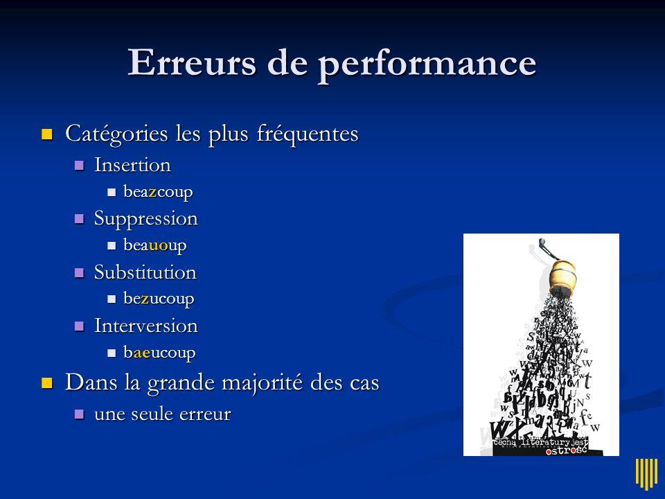 Modèle des erreurs Erreurs de performance Erreurs de performance Lutilisateur sait, mais son doigt glisse...