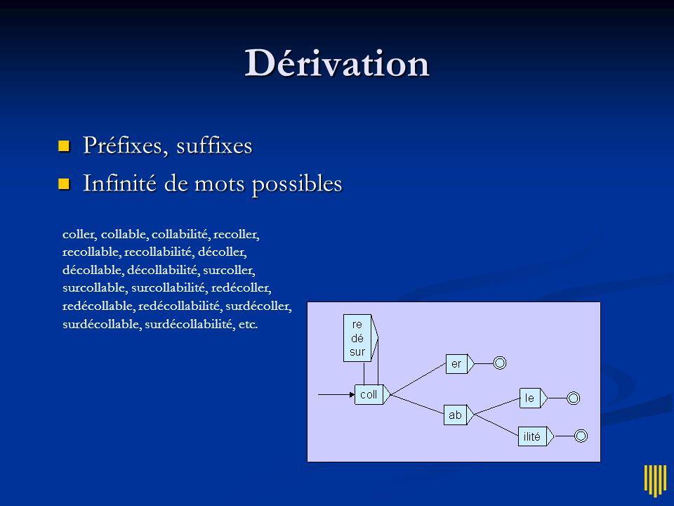 Autres problèmes Le lexique dune langue nest pas clos Le lexique dune langue nest pas clos morphologie dérivationnelle morphologie dérivationnelle