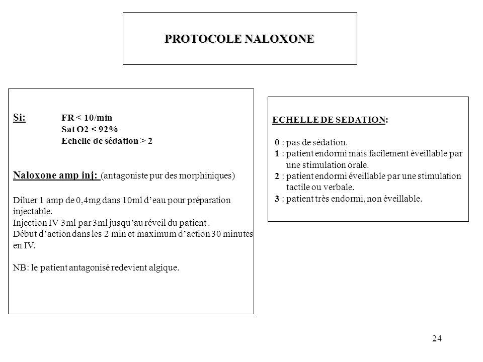 24 PROTOCOLE NALOXONE Si: FR < 10/min Sat O2 < 92% Echelle de sédation > 2 Naloxone amp inj: (antagoniste pur des morphiniques) Diluer 1 amp de 0,4mg dans 10ml deau pour préparation injectable.