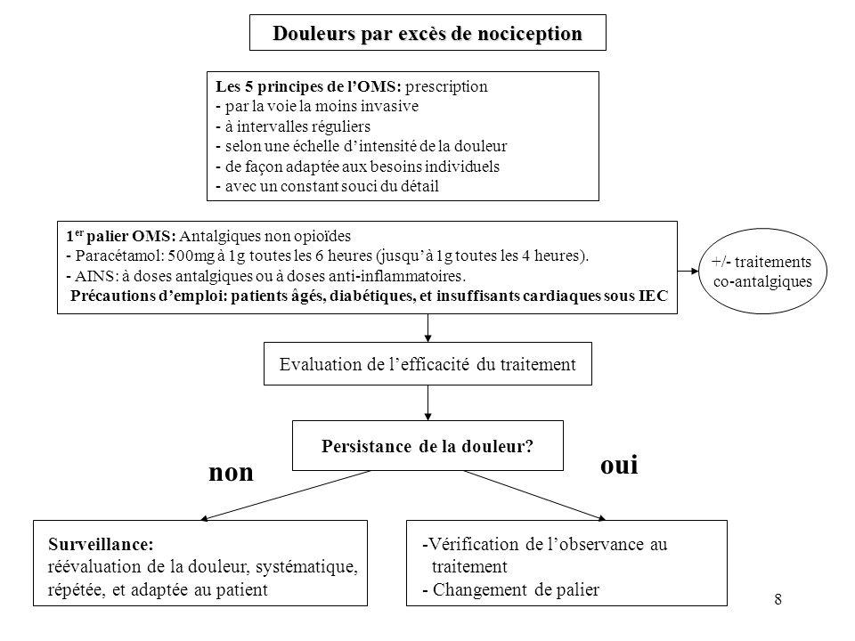 29 ANALGESIE INHALATOIRE: MEOPA (KALINOXou MEDIMIX) MEOPA (KALINOX® ou MEDIMIX®) (mélange équimoléculaire doxygène et de protoxyde dazote) Présentation: Le MEOPA est présenté dans des bouteilles prêtes à lemploi délivrant à la sortie du détendeur un mélange de 50% de protoxyde dazote et de 50% doxygène.