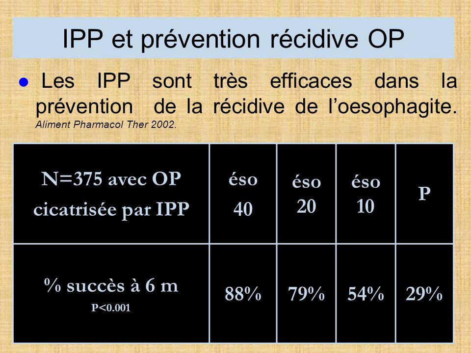 IPP et prévention récidive OP Les IPP sont très efficaces dans la prévention de la récidive de loesophagite.