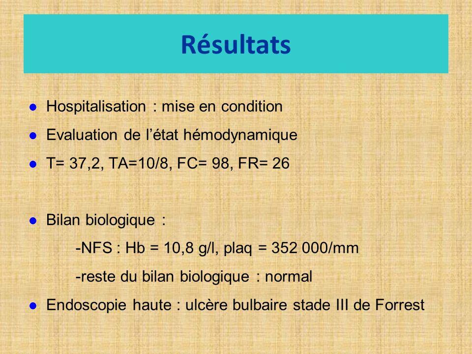 Résultats Hospitalisation : mise en condition Evaluation de létat hémodynamique T= 37,2, TA=10/8, FC= 98, FR= 26 Bilan biologique : -NFS : Hb = 10,8 g/l, plaq = 352 000/mm -reste du bilan biologique : normal Endoscopie haute : ulcère bulbaire stade III de Forrest