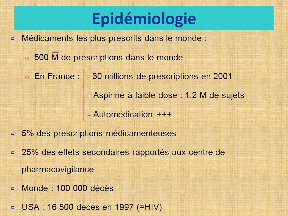 Epidémiologie Médicaments les plus prescrits dans le monde : o o 500 M de prescriptions dans le monde o o En France : - 30 millions de prescriptions en 2001 - Aspirine à faible dose : 1,2 M de sujets - Automédication +++ 5% des prescriptions médicamenteuses 25% des effets secondaires rapportés aux centre de pharmacovigilance Monde : 100 000 décès USA : 16 500 décès en 1997 (=HIV)