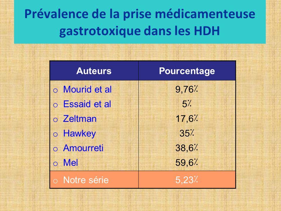 Prévalence de la prise médicamenteuse gastrotoxique dans les HDH AuteursPourcentage o Mourid et al o Essaid et al o Zeltman o Hawkey o Amourreti o Mel 9,76٪ 5٪ 17,6٪ 35٪ 38,6٪ 59,6٪ o Notre série5,23٪