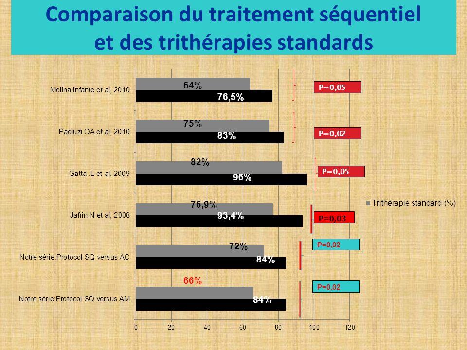 Comparaison du traitement séquentiel et des trithérapies standards 84% P=0,03
