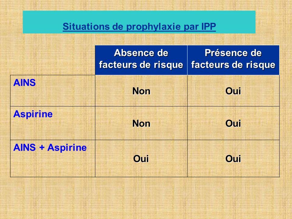 Absence de facteurs de risque Présence de facteurs de risque AINS NonOui Aspirine NonOui AINS + Aspirine OuiOui Situations de prophylaxie par IPP