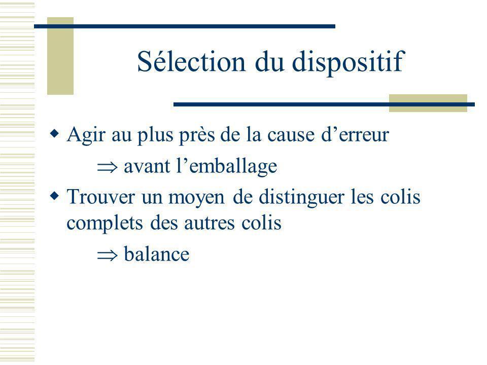 Sélection du dispositif Agir au plus près de la cause derreur avant lemballage Trouver un moyen de distinguer les colis complets des autres colis bala