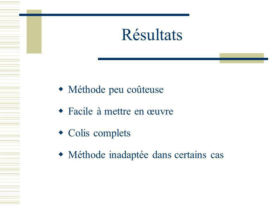 Résultats Méthode peu coûteuse Facile à mettre en œuvre Colis complets Méthode inadaptée dans certains cas