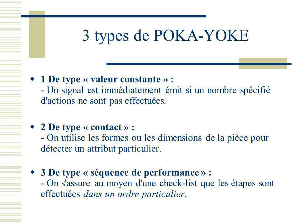 3 types de POKA-YOKE 1 De type « valeur constante » : - Un signal est immédiatement émit si un nombre spécifié d'actions ne sont pas effectuées. 2 De
