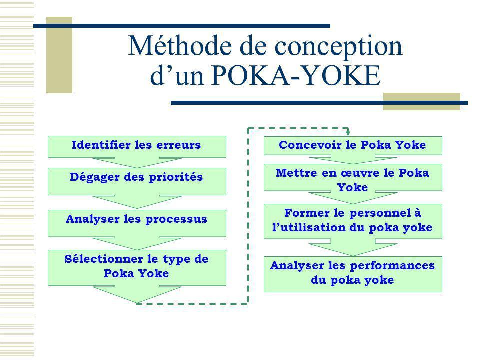 Méthode de conception dun POKA-YOKE Identifier les erreurs Dégager des priorités Analyser les processus Sélectionner le type de Poka Yoke Concevoir le