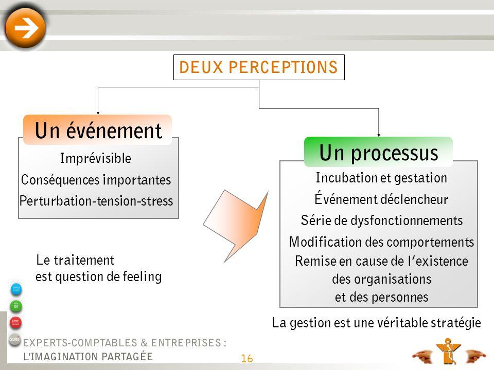 Imprévisible Conséquences importantes Perturbation-tension-stress DEUX PERCEPTIONS Un événement Un processus Incubation et gestation Événement déclenc