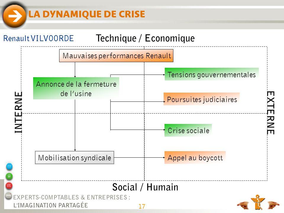 LA DYNAMIQUE DE CRISE Technique / Economique Social / Humain INTERNE EXTERNE Mauvaises performances Renault Mobilisation syndicale Tensions gouverneme