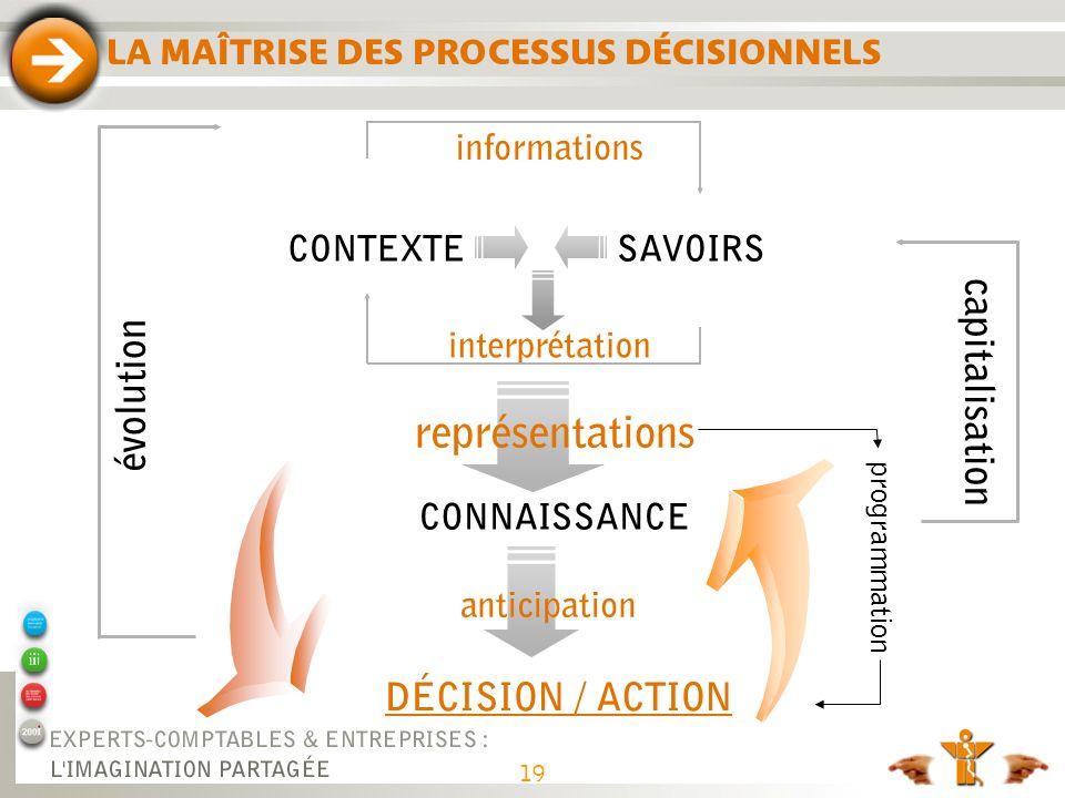 CONTEXTESAVOIRS CONNAISSANCE DÉCISION / ACTION informations évolution interprétation capitalisation programmation LA MAÎTRISE DES PROCESSUS DÉCISIONNE