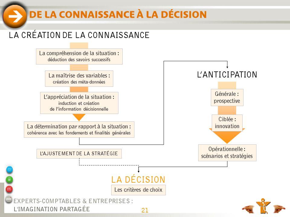 DE LA CONNAISSANCE À LA DÉCISION LA CRÉATION DE LA CONNAISSANCE LA DÉCISION LANTICIPATION Générale : prospective Lappréciation de la situation : induc