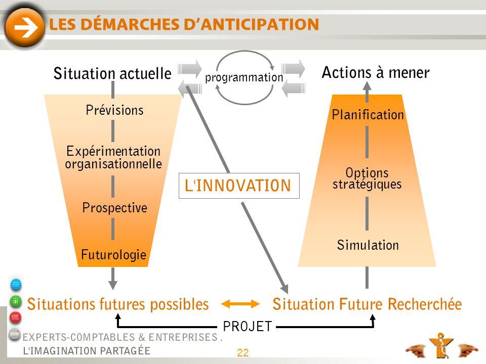 LES DÉMARCHES DANTICIPATION Situation actuelle Situations futures possiblesSituation Future Recherchée Actions à mener Planification Options stratégiq