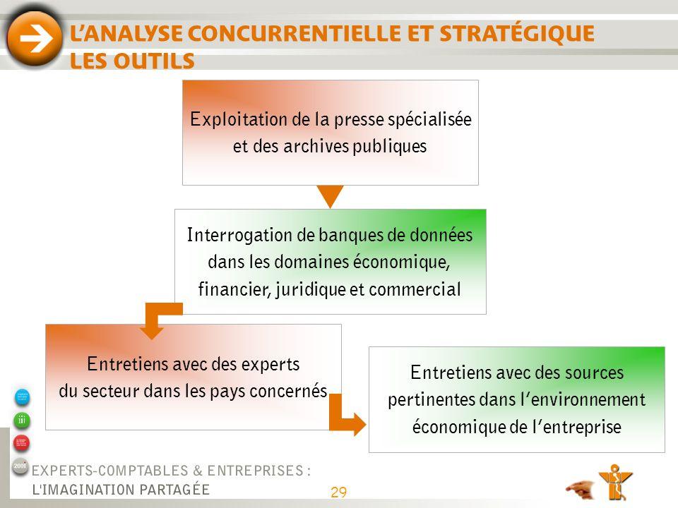 Interrogation de banques de données dans les domaines économique, financier, juridique et commercial Exploitation de la presse spécialisée et des arch