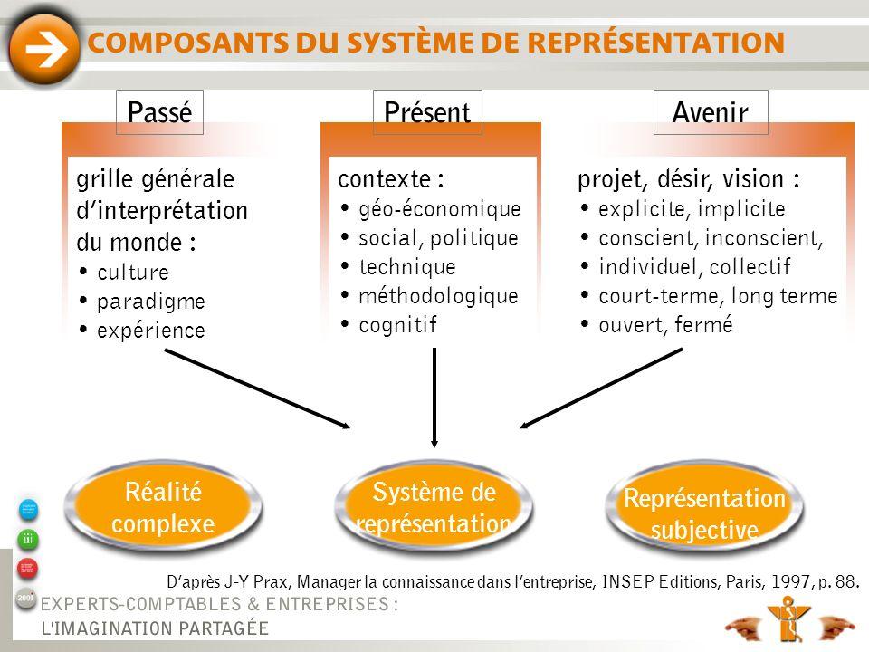 COMPOSANTS DU SYSTÈME DE REPRÉSENTATION Daprès J-Y Prax, Manager la connaissance dans lentreprise, INSEP Editions, Paris, 1997, p. 88. grille générale
